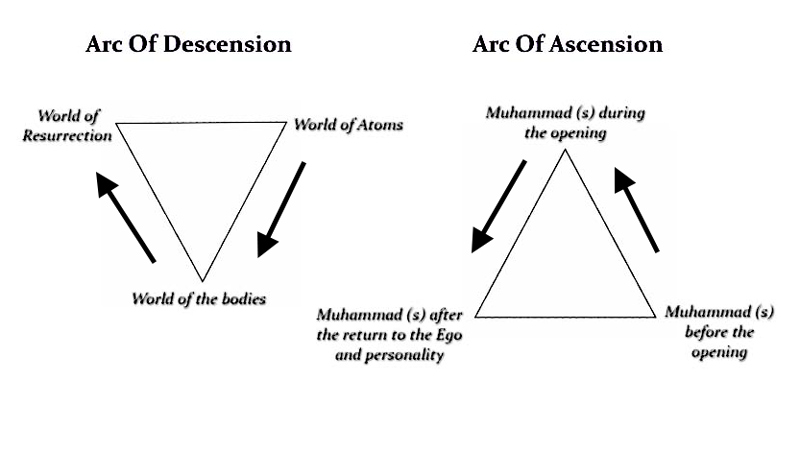 arc-of-ascension