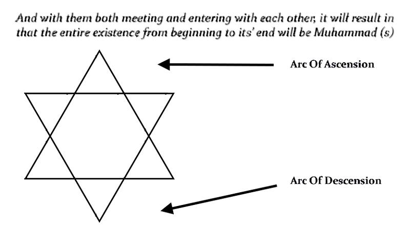 arc-of-descension